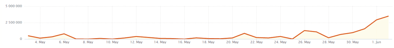 Estimated Social Media Reach of WWDC2014