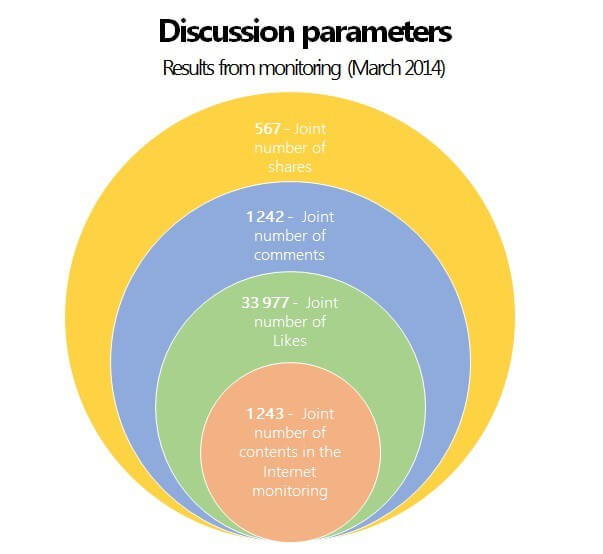 discussion parameters