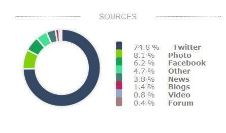 sources WWDC