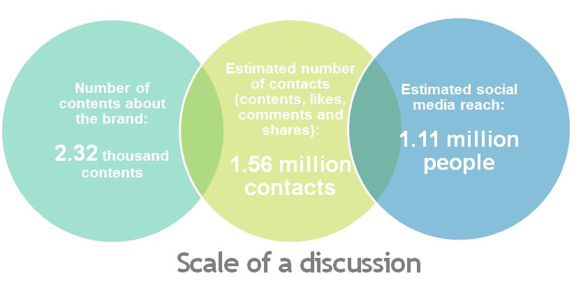 scale of a discussion