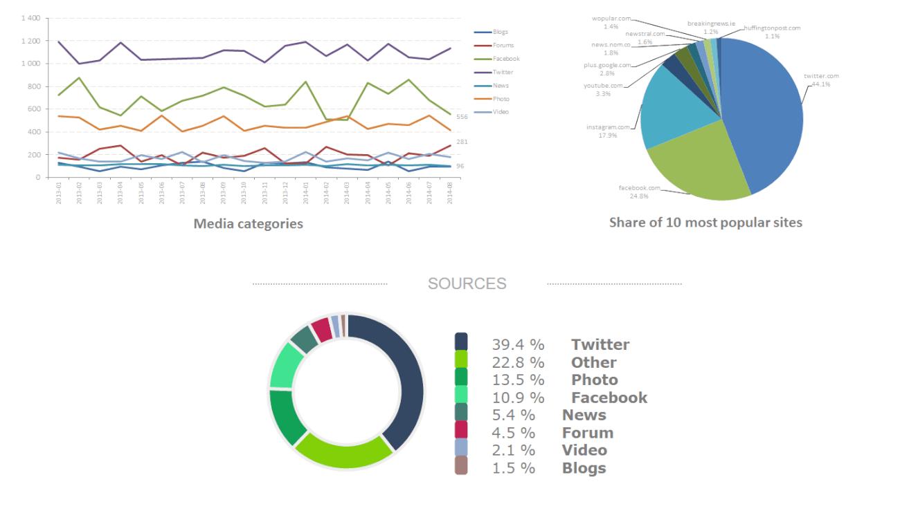 sources stats