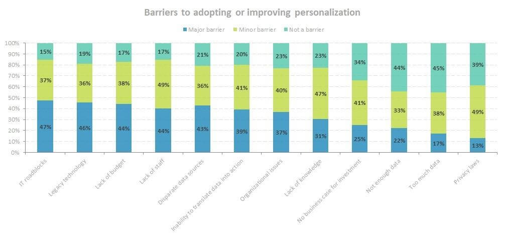 graph 2 personalization