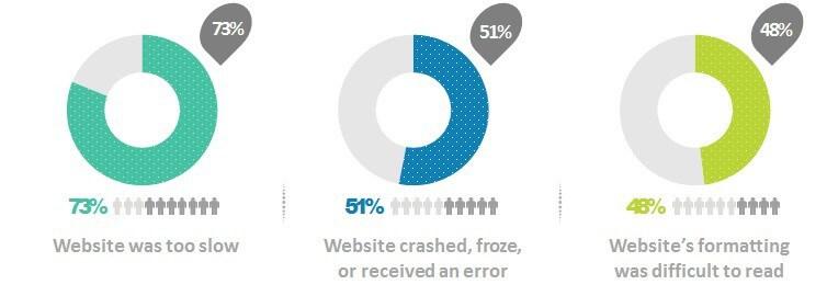 mobile websites problems