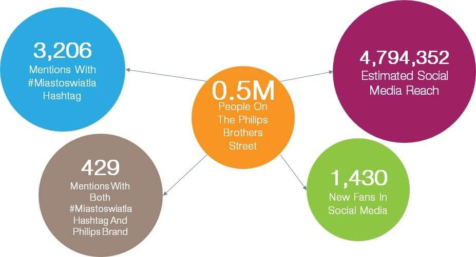 philips stats