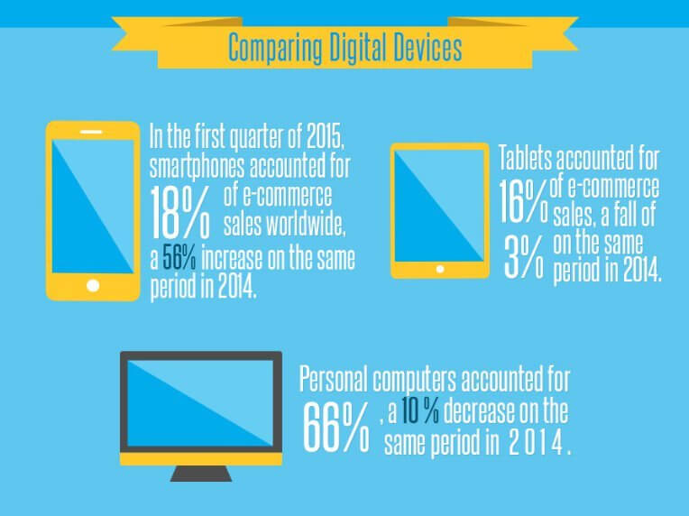 comparing devices ecommerce