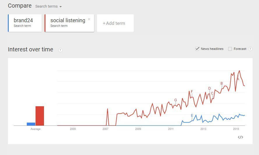 google trends brand24