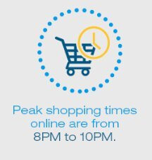 peak hours ecommerce shopping mobile
