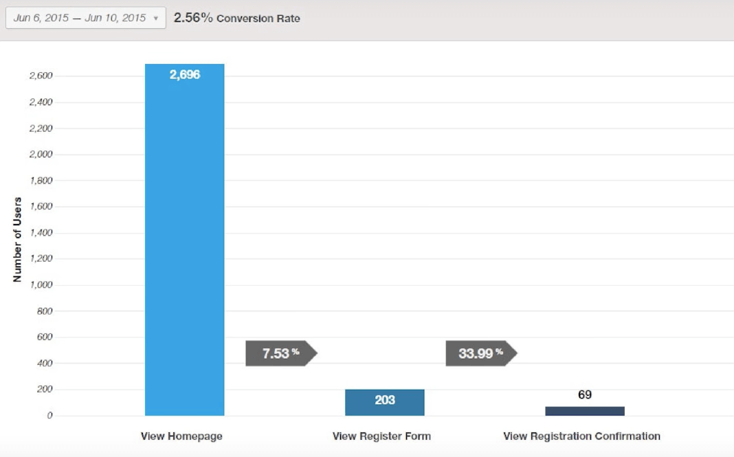 The (Un)Importance of Web Analytics