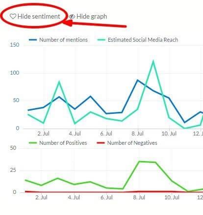 social media buzz reach and sentiment chart