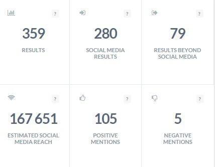 analysis statistics brand24