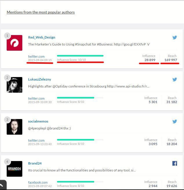 mentions from the most popular authors brand24