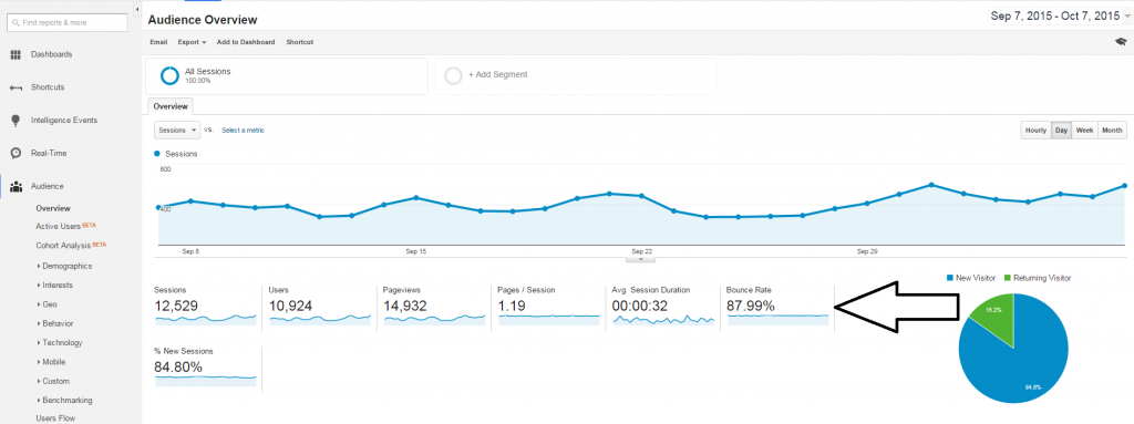 Bounce Rate 1