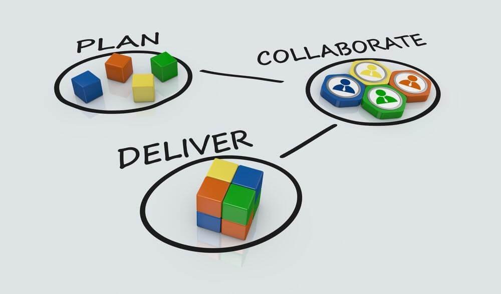 Collaborate Plan Deliver