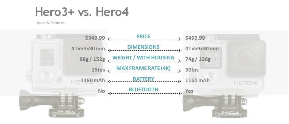 Gopro hero3+ vs hero4 brand24 analysis