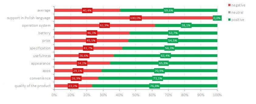 evaluation criteria and sentiment smartwatch brand24