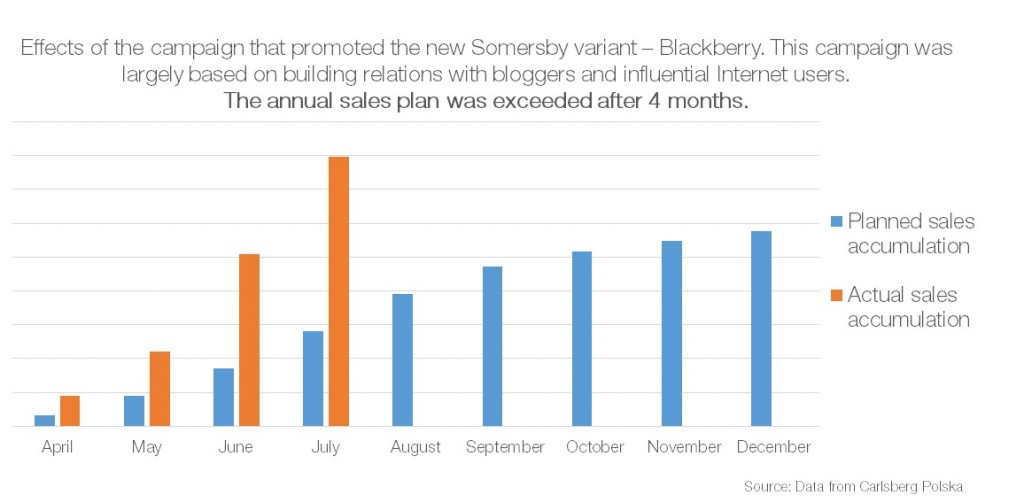 somersby sales plan after campaign with bloggers