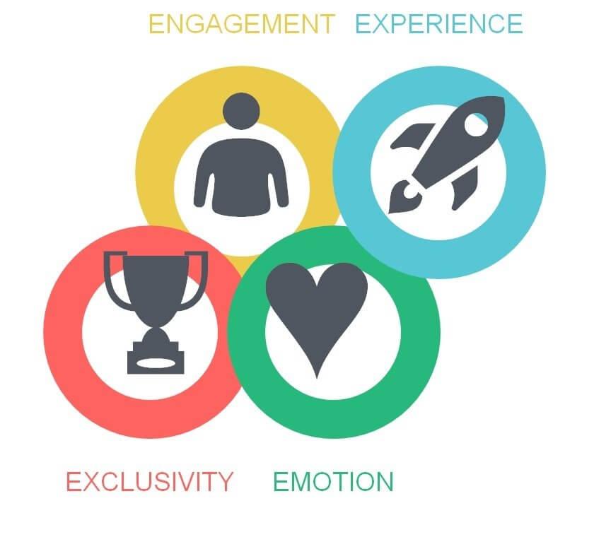 4Es marketing mix emotion experience exclusivity emotion