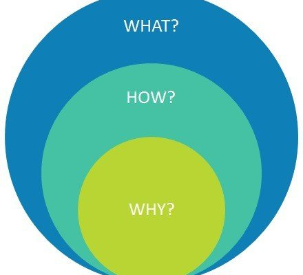 A graph showing Simon Sinek's golden circle: what, how and why.