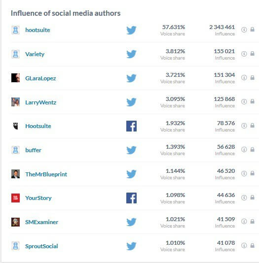 Where to Find Influencers?