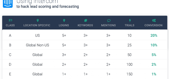 4 Quick Fire Benefits to Using Intercom to Hack Lead Scoring and Forecasting