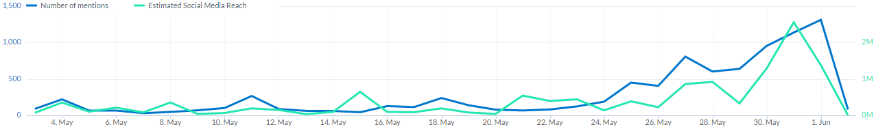 graph showing the number of mentions for a given keyword you could use to protect your brand reputation