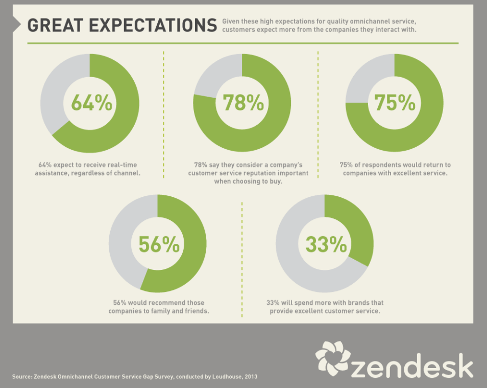 customer expectations of service