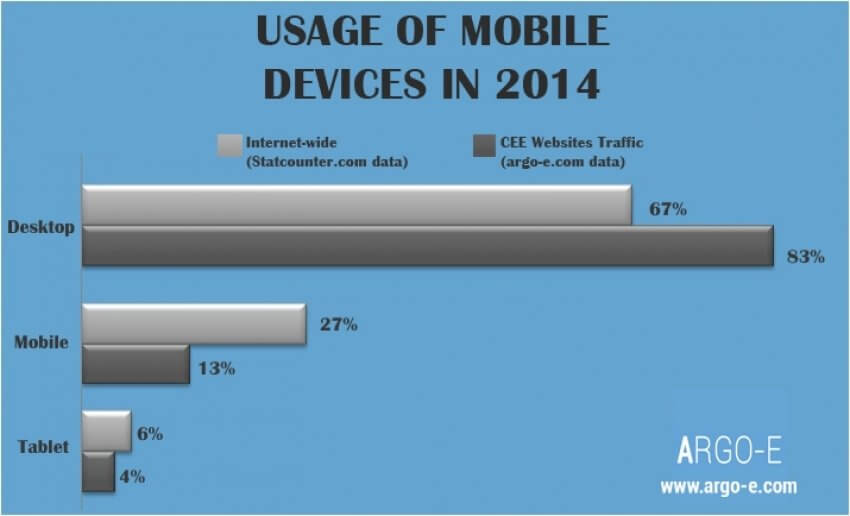usage of mobile