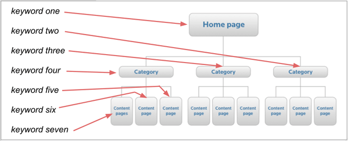 What is Keyword Mapping | Brand24 Blog