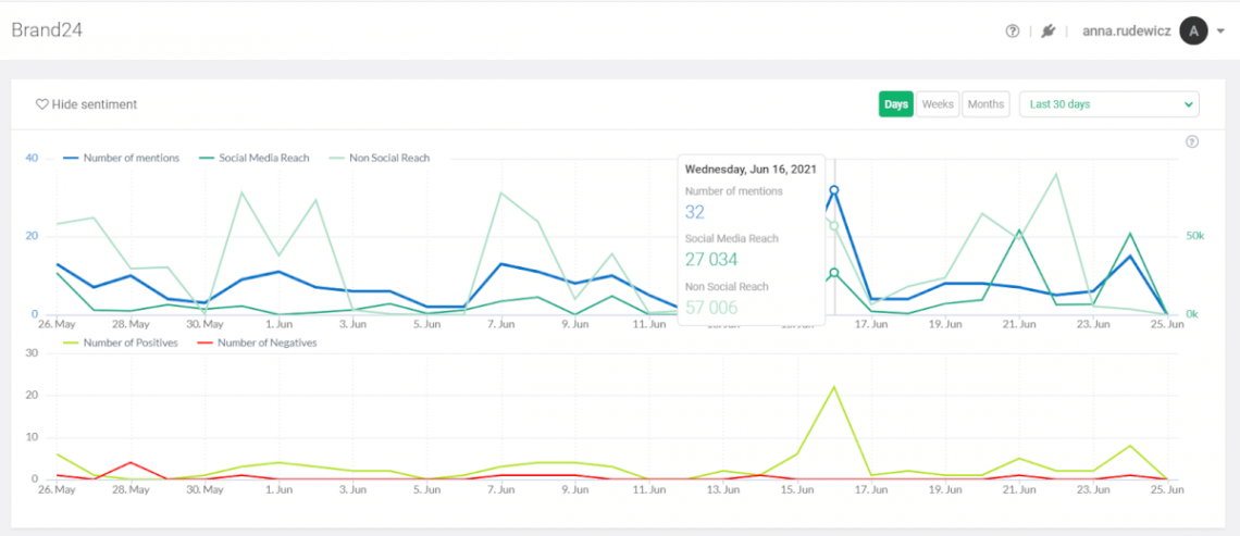 A screenshot from Brand24 showing graphs with reach and sentiment