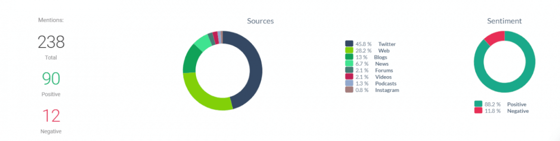 A screenshot from Brand24 showing the analysis of sources