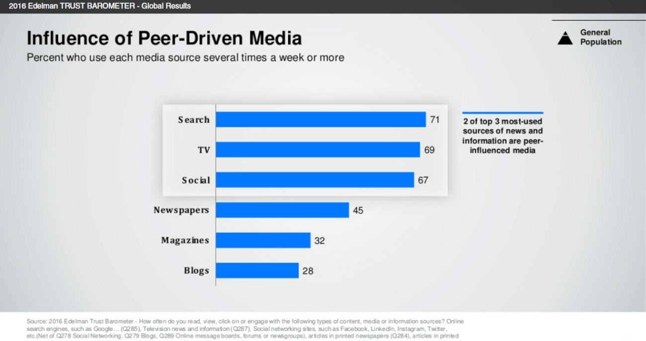 A chart from Edelman Trust Barometer