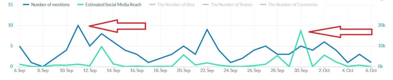 social-media-reach-and-number-of-mentions