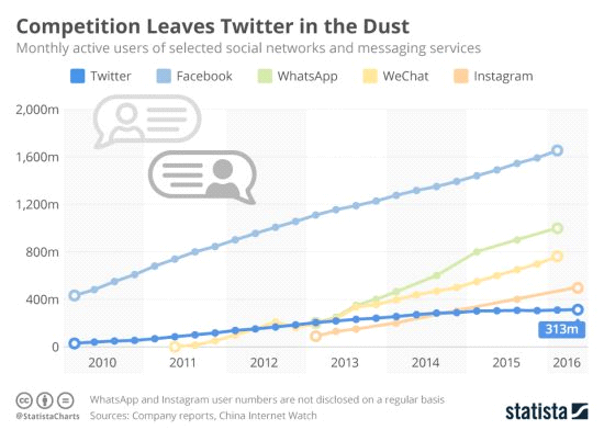 Instant Messaging on the Rise