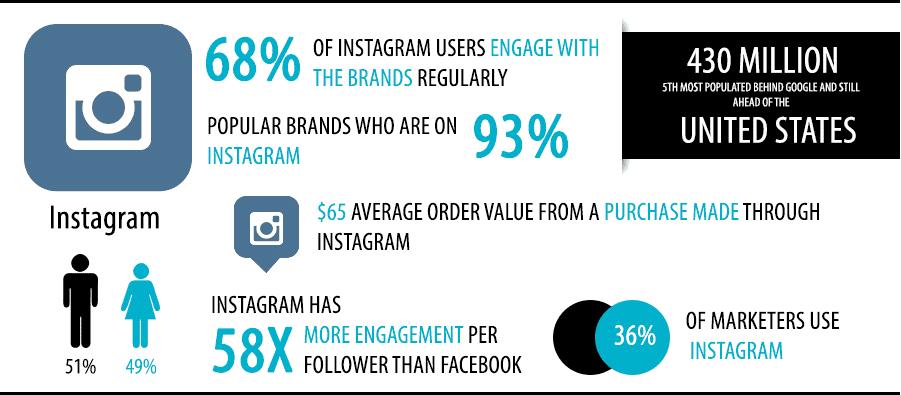 Social Media as a Marketplace