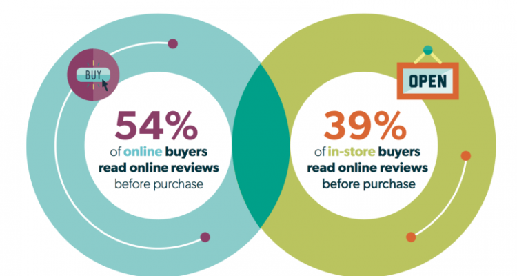 How online reviews impact sales