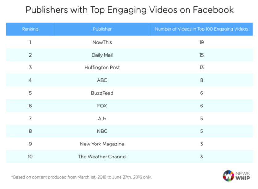 publishers-with-top-engaging-videos