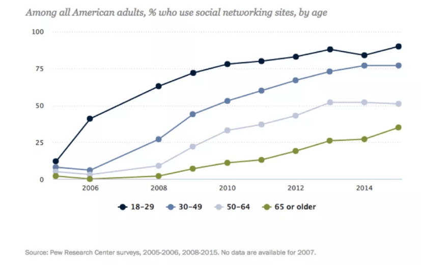 social-networking-usage
