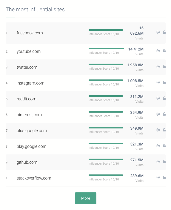 Most Influential Sites