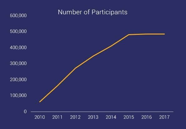 graph showing number of participants for OCR events between 2010 - 2015
