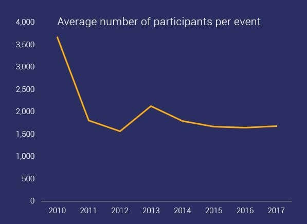 graph showing average number of participants per OCR event between 2010 - 2015