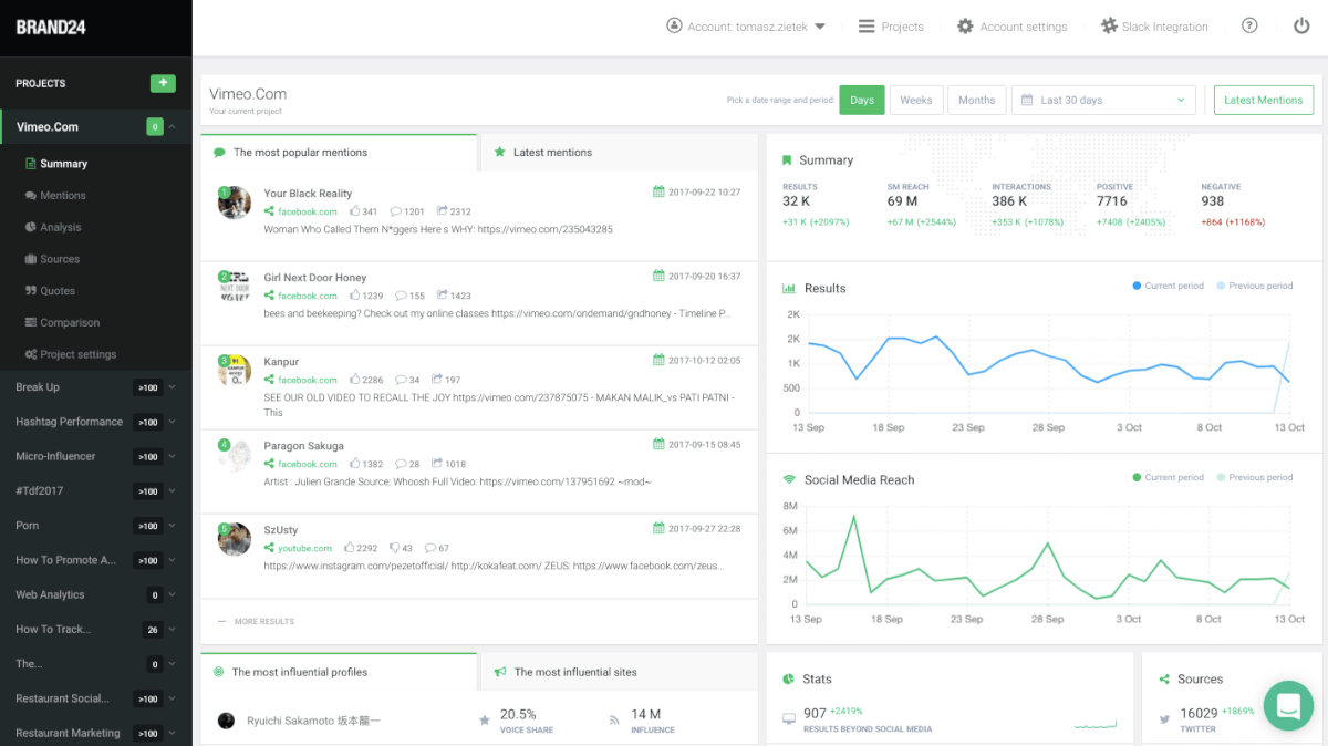 dashboard of brand24, competitor analysis tool