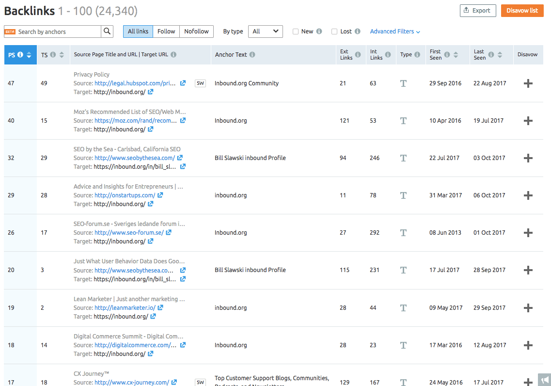 dashboard of Semrush, competitor analysis tool