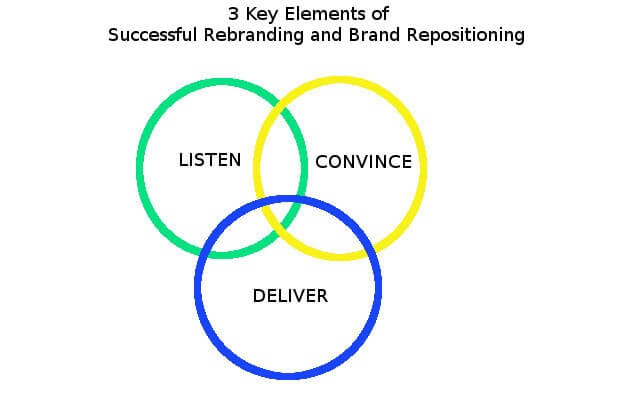 Venn diagram showing elements of rebranding and brand repositioning