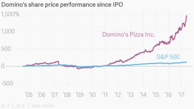 line graph showing steady growth in Domino's share price performance