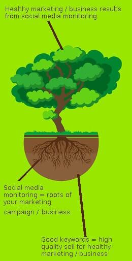 38 Social Listening Tips for any social media monitoring tool
