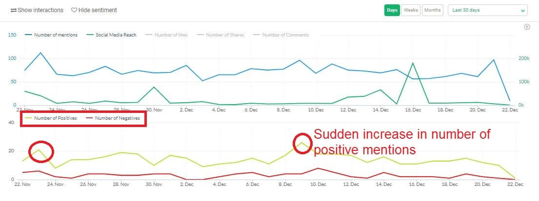 View of sudden increases in number of positive mentions in sentiment line graph