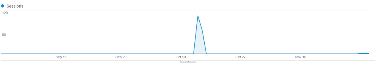 media monitoring data showing sudden peak in traffic from PPC campaign