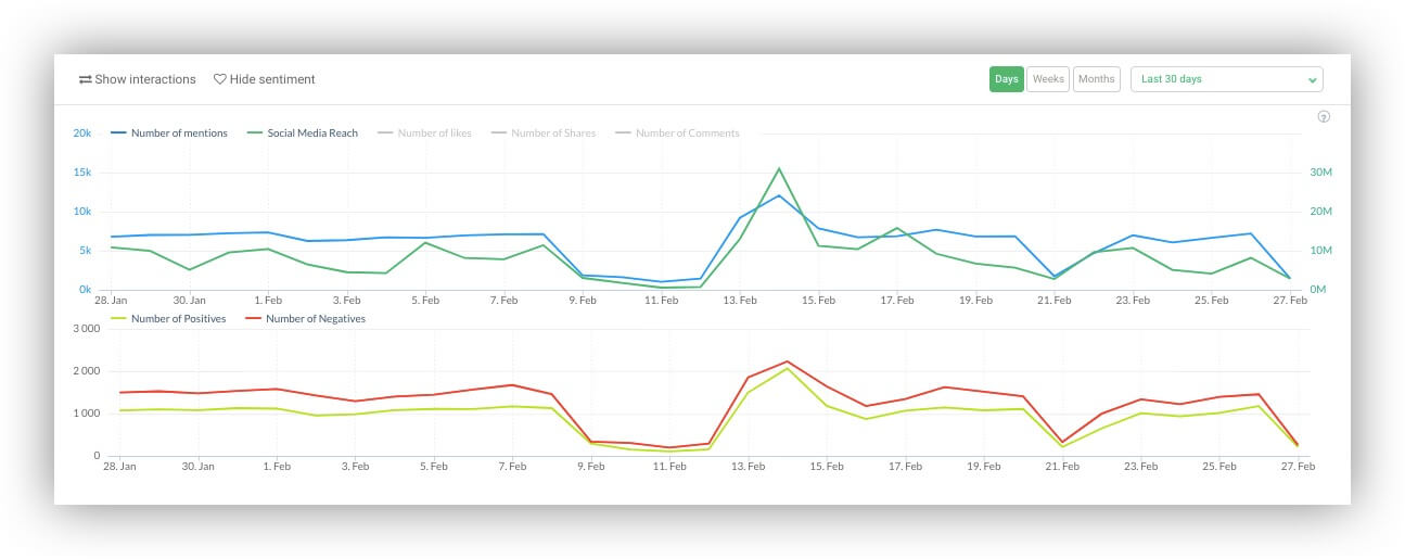 Twitter sentiment analysis chart in Brand24 dashboard