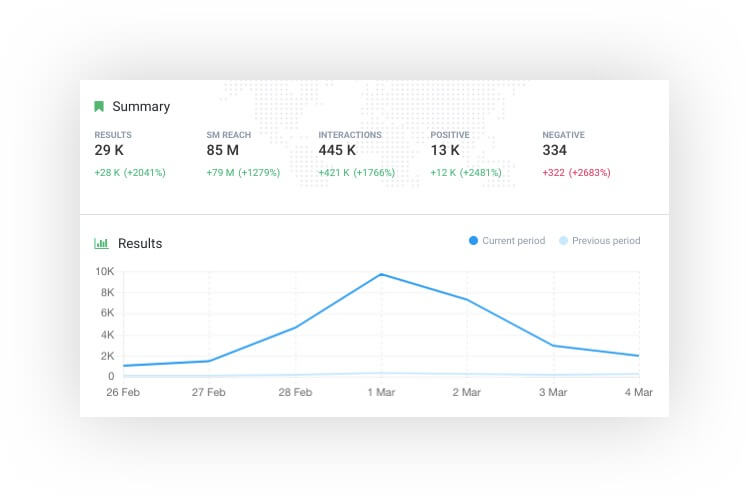A screenshot from Brand24 showing the volume of mentions about Social Media Marketing World