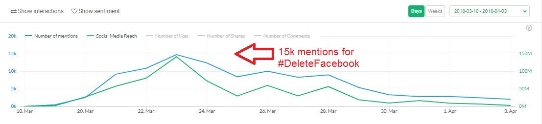 graph of 15,000 mentions for #DeleteFacebook on March 23rd